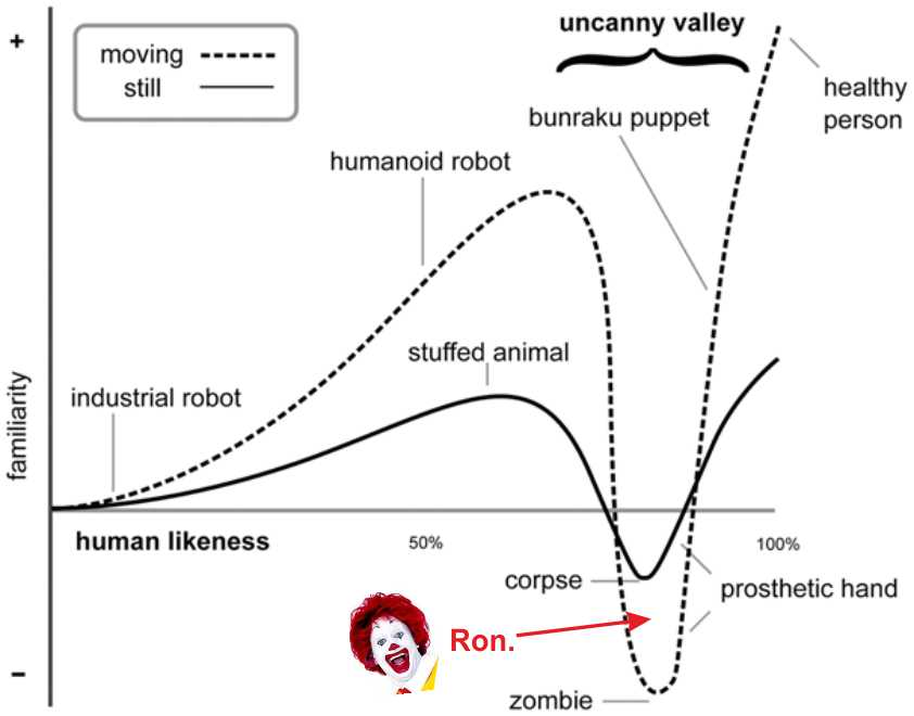 Uncanny Valley Animation Here is The Uncanny Valley in